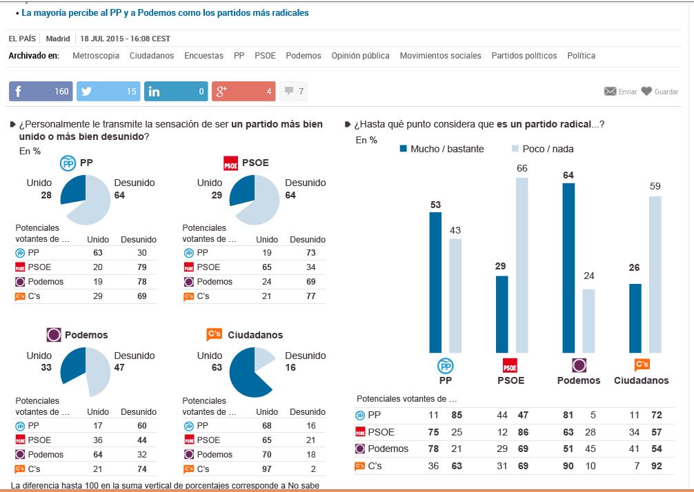 El PP de Rajoy es uno de los partidos más extremistas de la democracia española, según sondeo Metroscopia