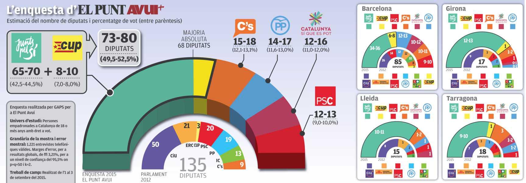 Fracaso de Podemos en Cataluña y Juntos Por el Sí sin mayoría absoluta