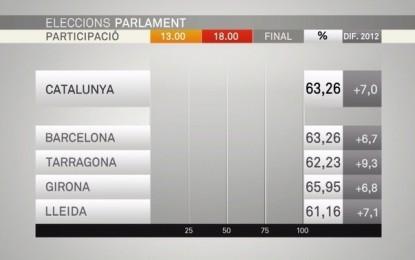 La participación del 27-S es del 63,2% a las 18:00H de la tarde casi 7 puntos del 2012