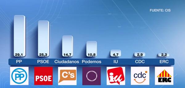 Barómetro CIS El PP ganaría las elecciones generales y Ciudadanos asciende a tercera fuerza (2)
