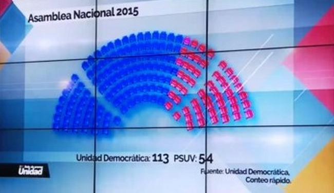 Así lucirá la cámara venezolana después del 6d. lasvocesdelpueblo