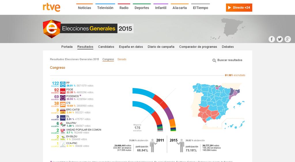 Con el 81.98% escrutado:155.392 votos en blanco 185.084 votos nulos el PP 122, PSOE 93