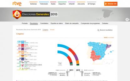 Con el 18,63% de los votos escrutados: el PP 126, PSOE 95, Podemos 65 y Ciudadanos 29