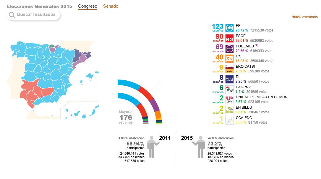 Elecciones Generales españolas del 20D