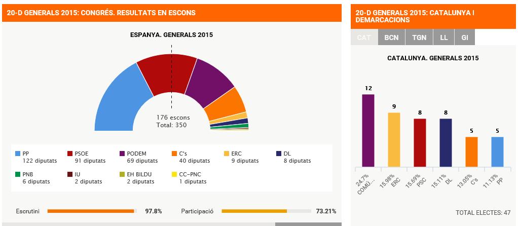 Elecciones generales 2015 en Cataluña. foto TV3 - copia