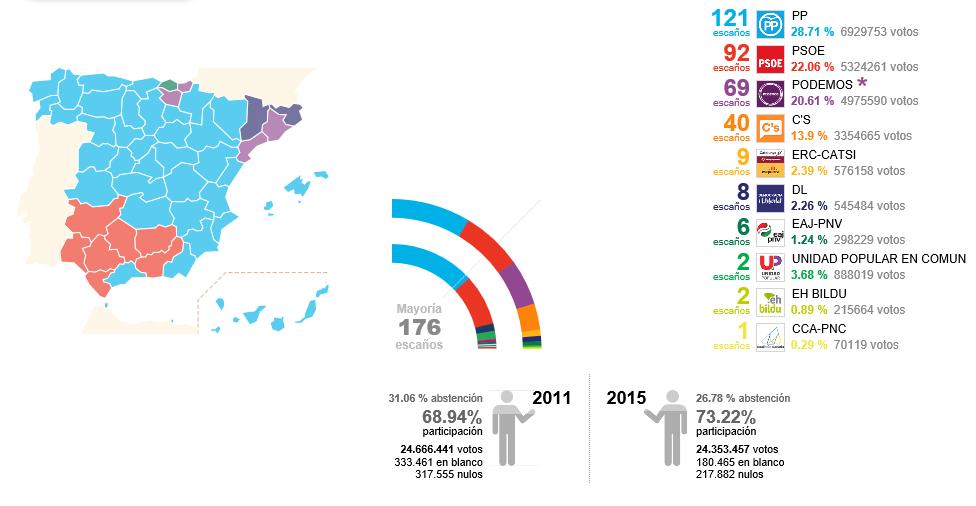 elecciones generales 2015- foto casi final del 20D en España