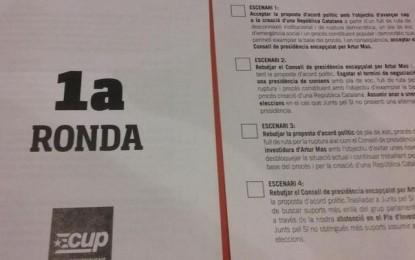 CUP dice NO a Artur Mas a la segunda votación con un 49, 8% y pasará a la tercera votación