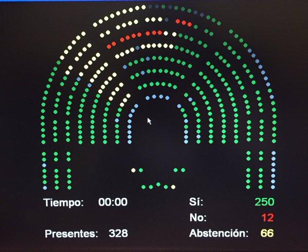 El Congreso de España aprueba reclamar la liberación de los presos políticos en Venezuela
