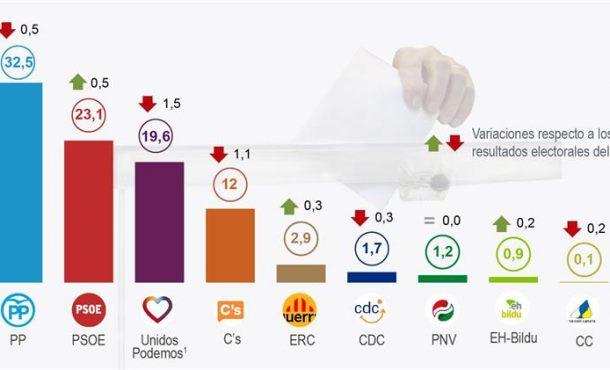 Detalle de la infografía de la Agencia EFE