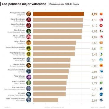 """Detalle de la infografía de la Agencia EFE """"Los políticos mejor valorados"""" disponible en http://infografias.efe.com. Efe."""