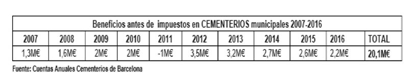 cierre de cuentas de 2016 de Cementerios de Barcelona. Lasvocesdelpueblo.