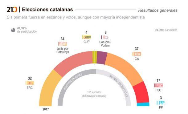 Ciudadanos Cs de Arrimadas obtiene una victoria histórica en Cataluña