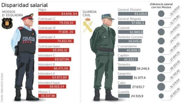 CCC llama a ir al acto de Policia y Guardia C. el 20-E en Barcelona