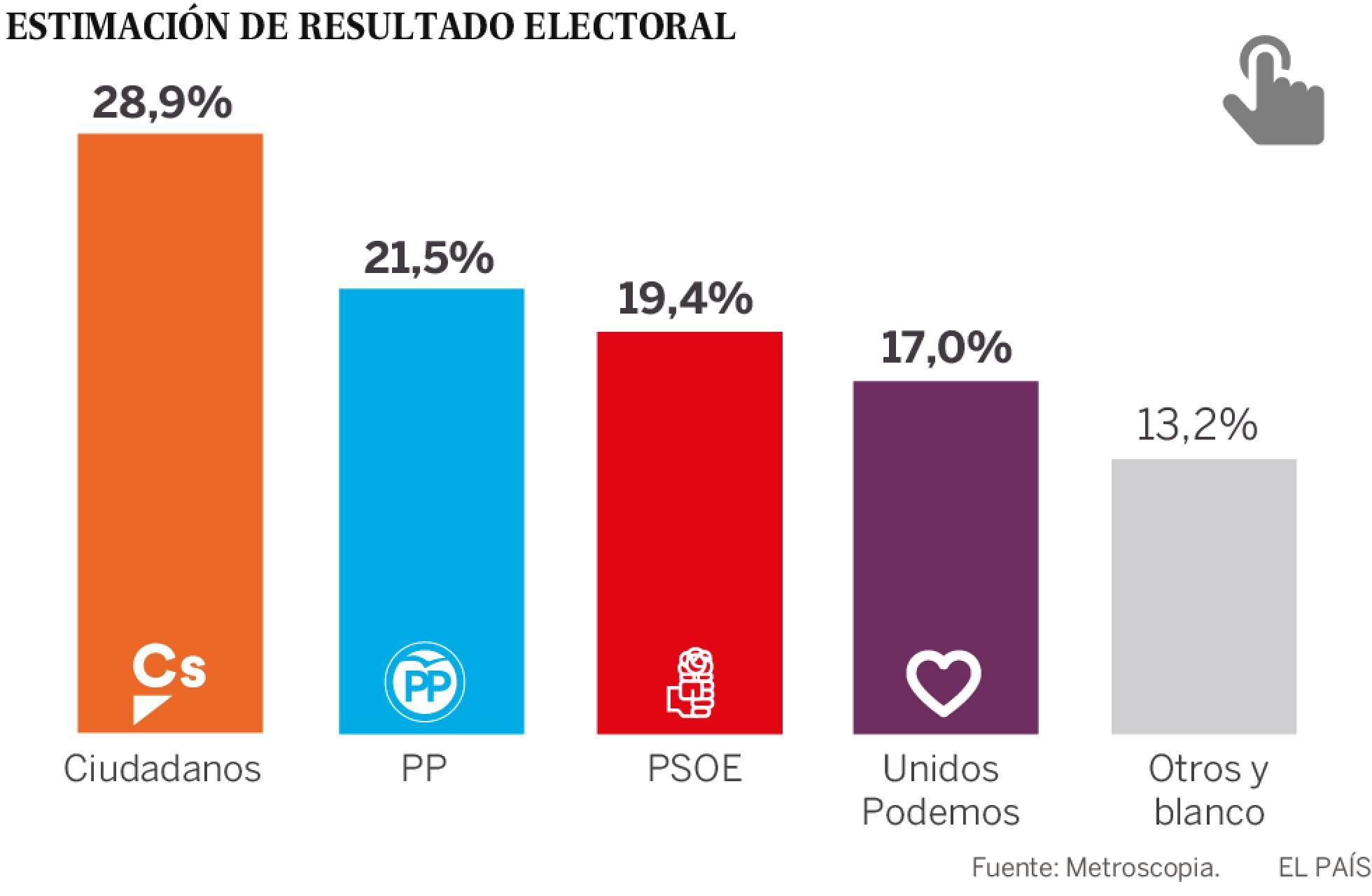 Ciudadanos ganaría claramente en España
