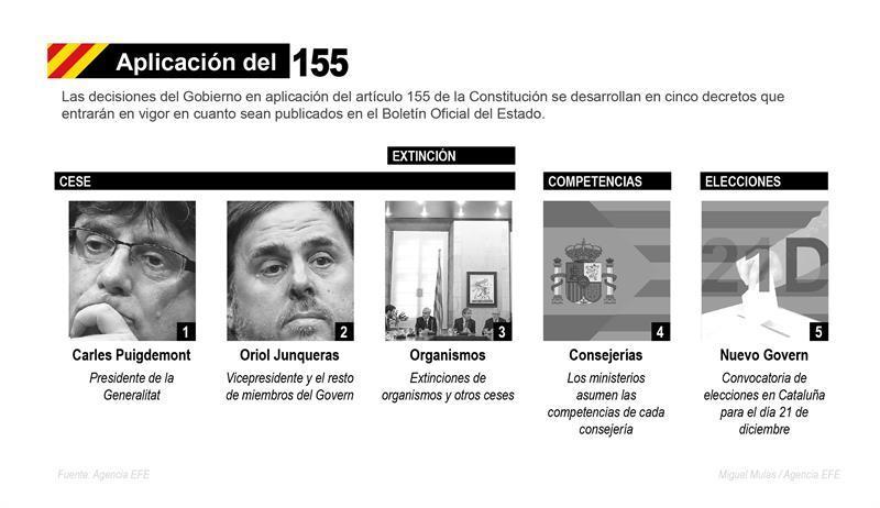 Los 155 días del Art. 155 en Cataluña dejan al separatismo sin cabeza