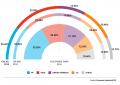 El PSOE se dispara y ganaría en España, PSOE-Podemos derrotarían de lejos al PP-Cs