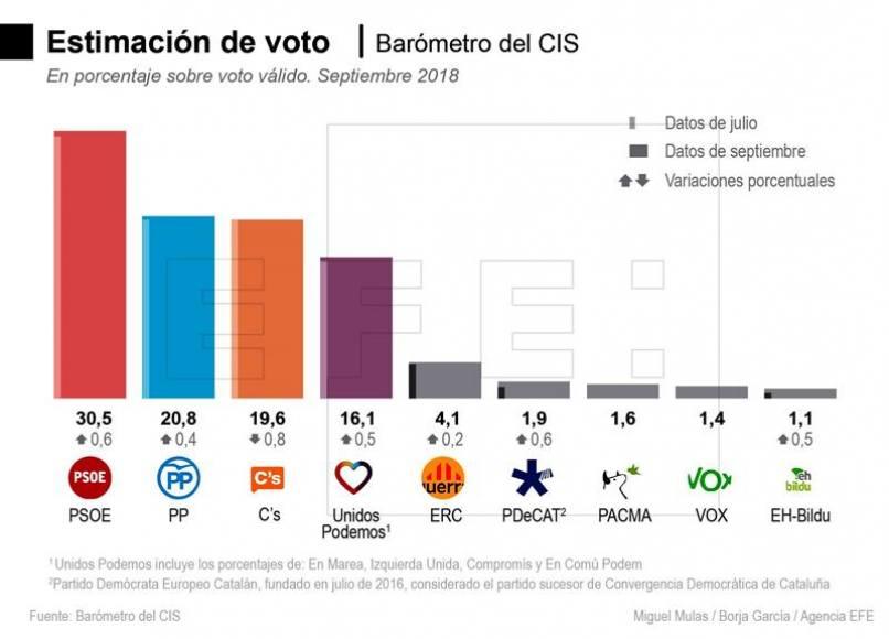 VOX sale por primera vez en las encuestas del CIS y se afianza como partido de Congreso