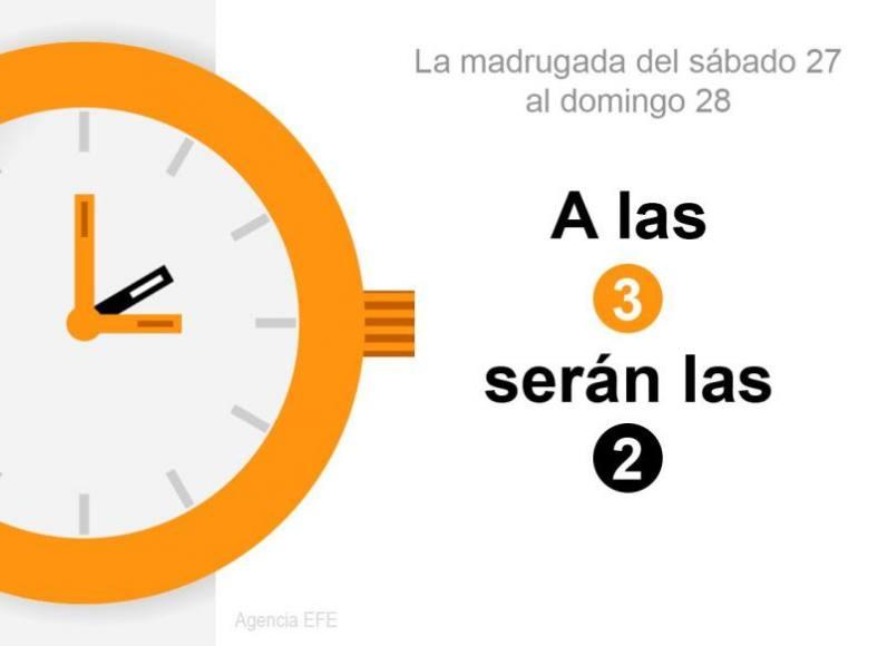 A las 3:00 horas de la madrugada del domingo 28-O habrá que retrasar el reloj las 2:00