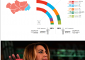 VOX tumba a los 40 años del PSOE en Andalucía, tripartito VOX, Cs y PP con mayoría