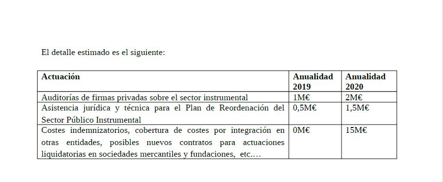 FOTOGRAFÍA. SEVILLA (ANADALUCÍA), 12.07.2019. Pacto de Ciudadanos Cs, VOX y PP para aprobar los presupuestos regionales de Andalucía hoy en el Parlamento de Andalucía. Ñ Pueblo (2)